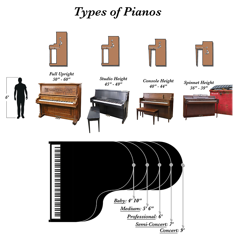 size chart of types of pianos for piano moving purposes