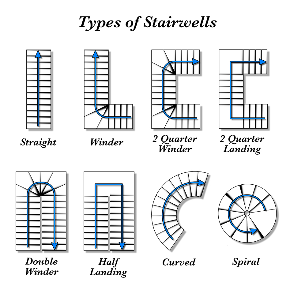 a diagram of the different types of stair wells for piano moving